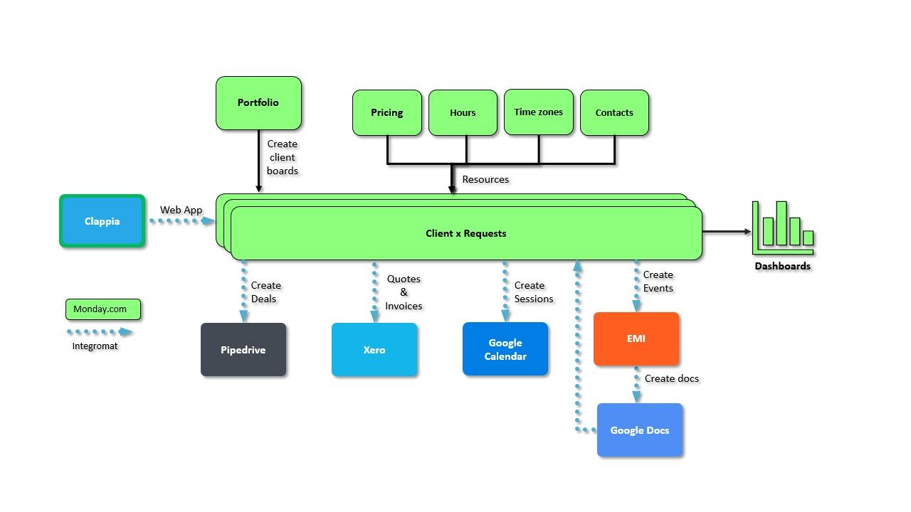 diagram of a project workflow by your virtual project manager