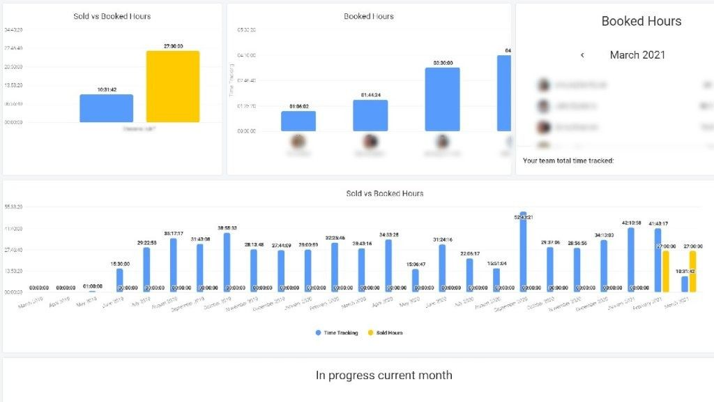 Dashboard - Hours sold vs Booked