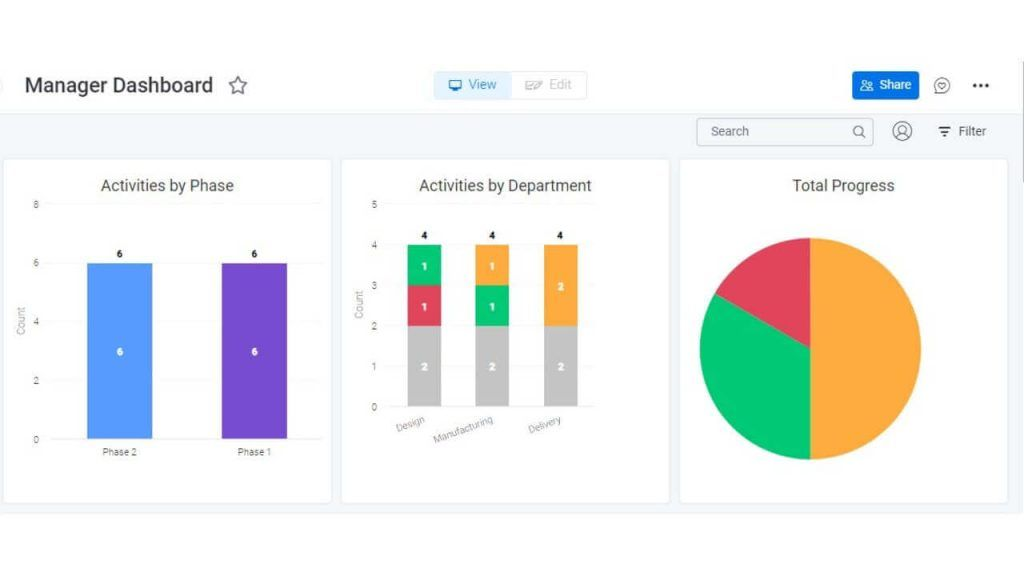 Dashboard - Charts View for Managers