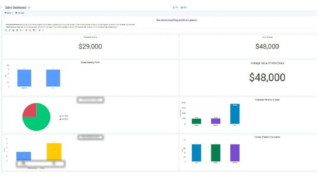 Dashboard - Summary of Revenue Numbers