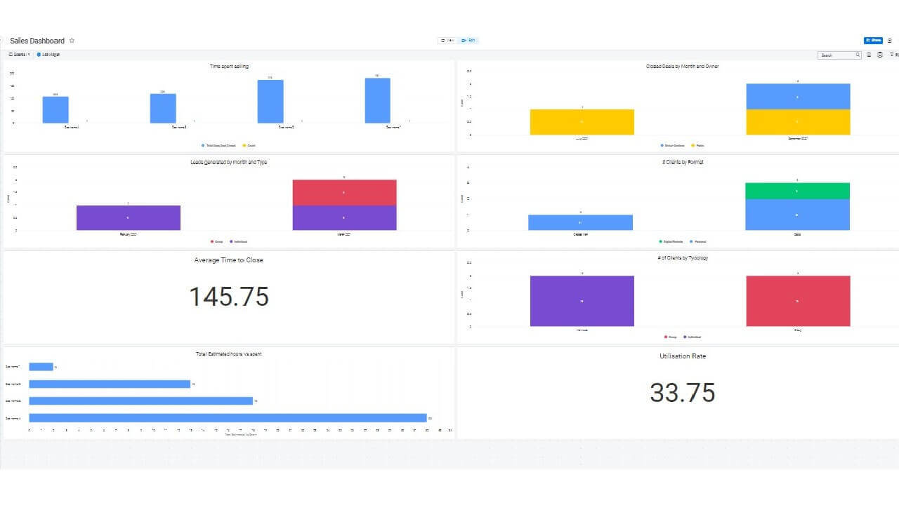 Dashboard - Summary of Time Spent Per Lead